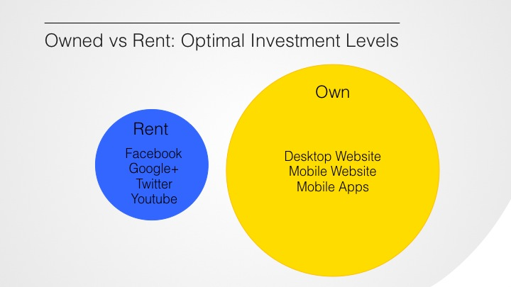 Owned vs Rent: Optimal Investment Levels