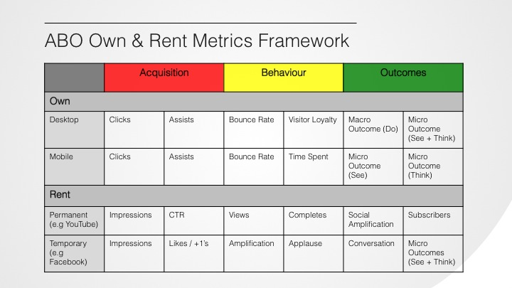 Rented Outcome Metrics