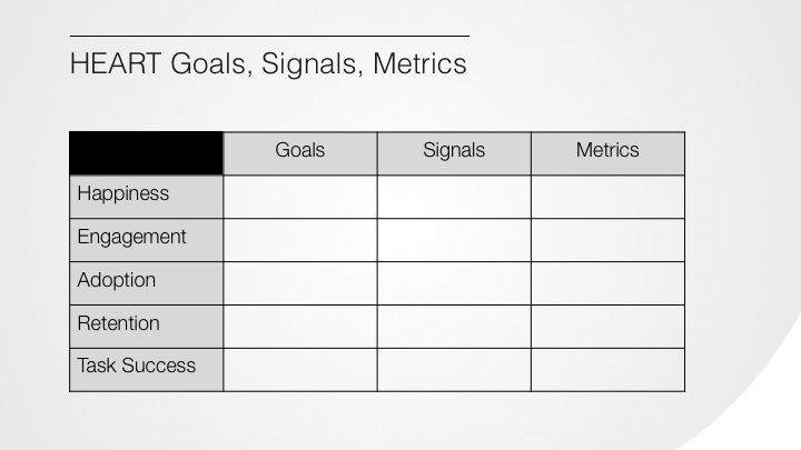 HEART Goals, Signals, Metrics.