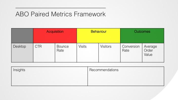 ABO Paired Metrics Framework