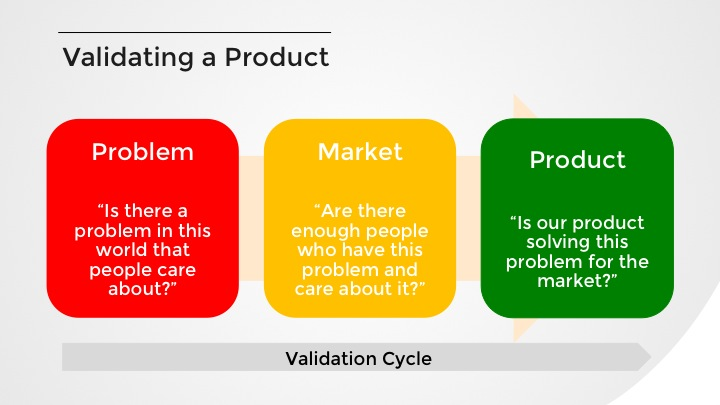 Validating a Product Framework