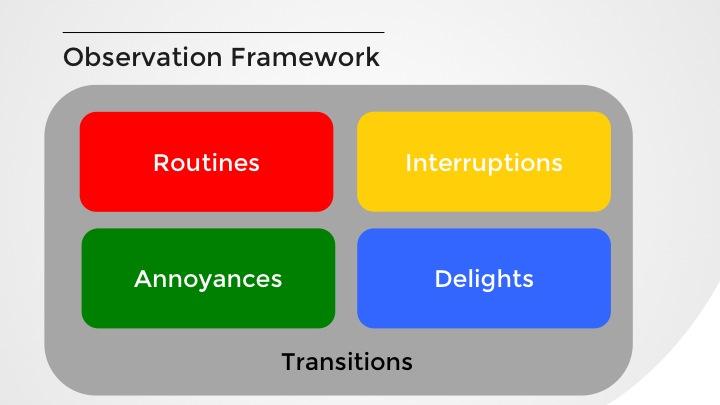 Observation Framework