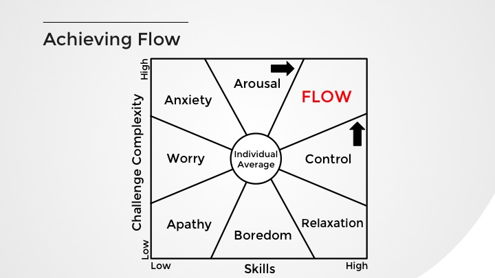 Achieving Flow.