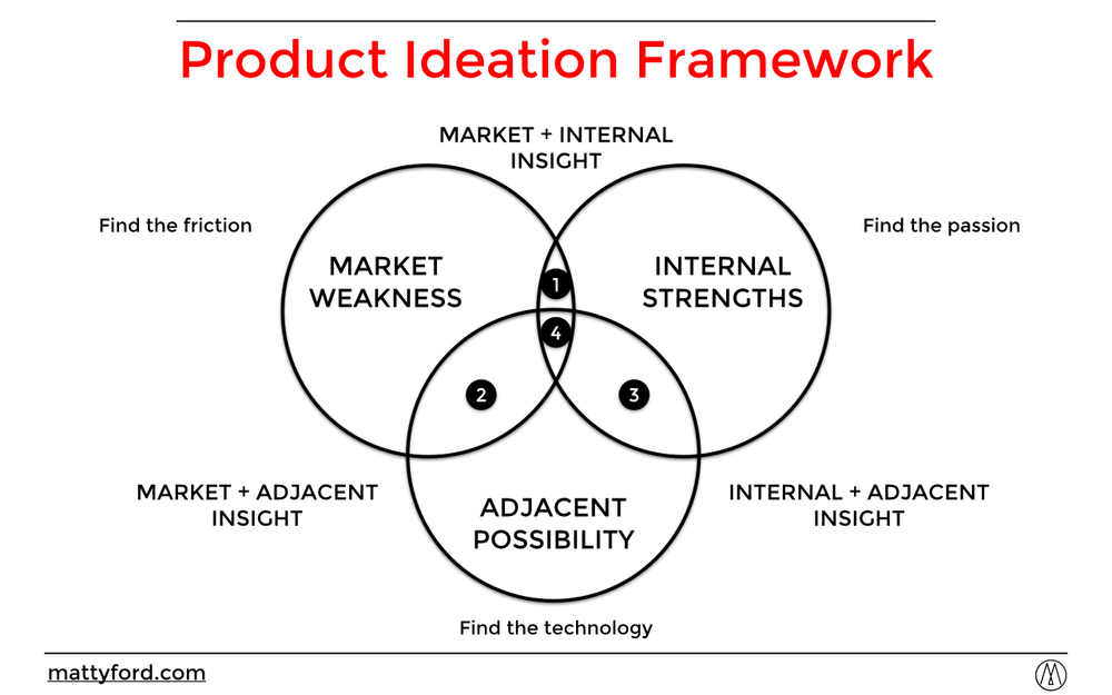 The Product Ideation Framework