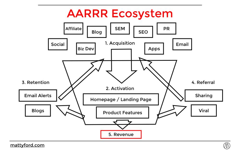 AARRR Ecosystem.