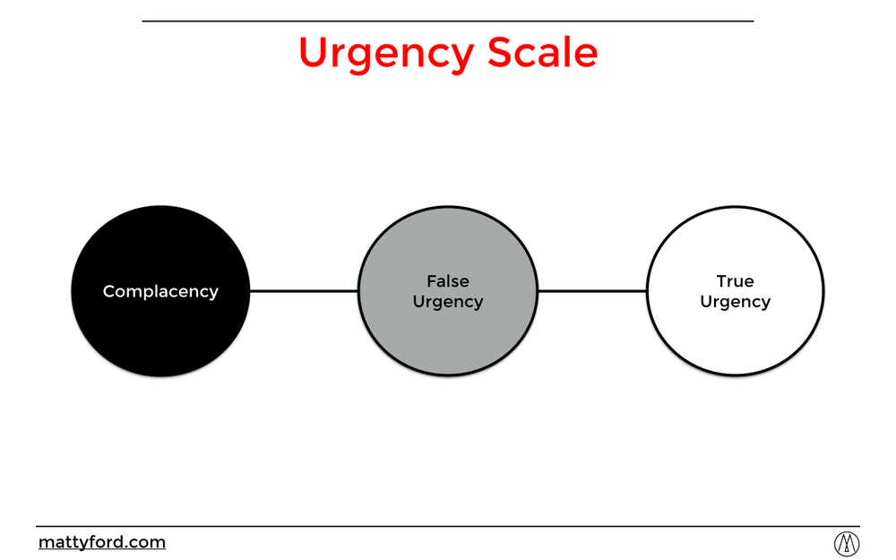 Kotter Urgency Scale
