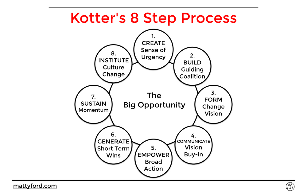 kotter leading change In this book, kotter, a harvard professor, provides an eight-stage process for  leading change in your organization the type of change kotter envisions is large ,.