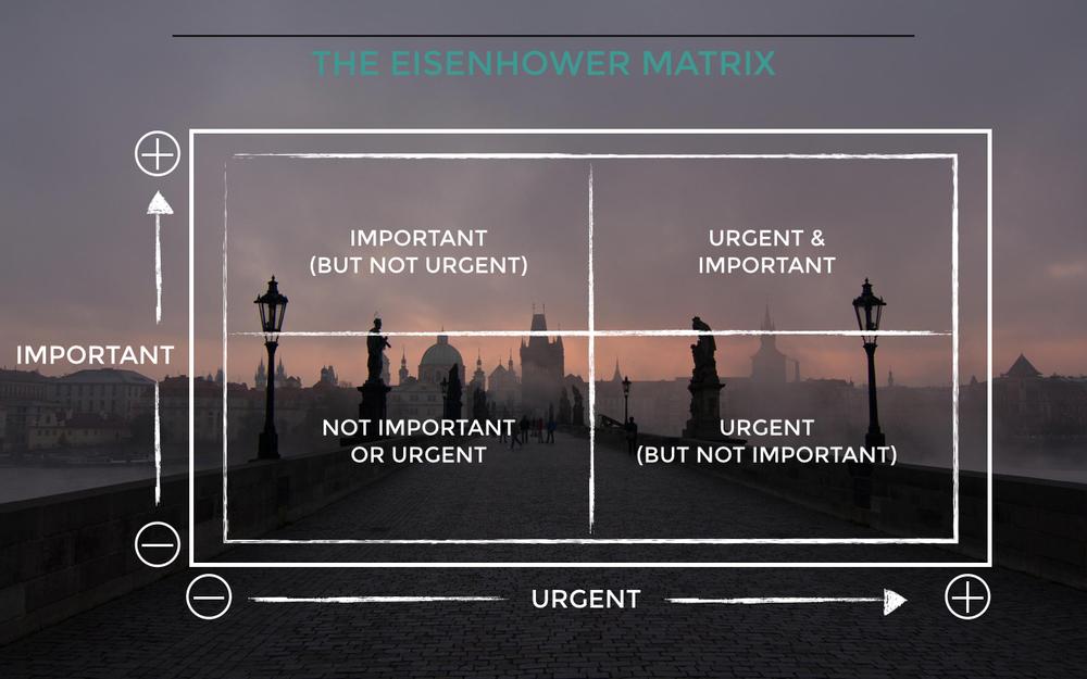 The Eisenhower Matrix.