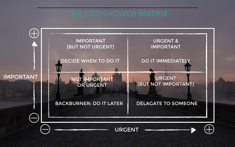 The Eisenhower Matrix With Action Items.