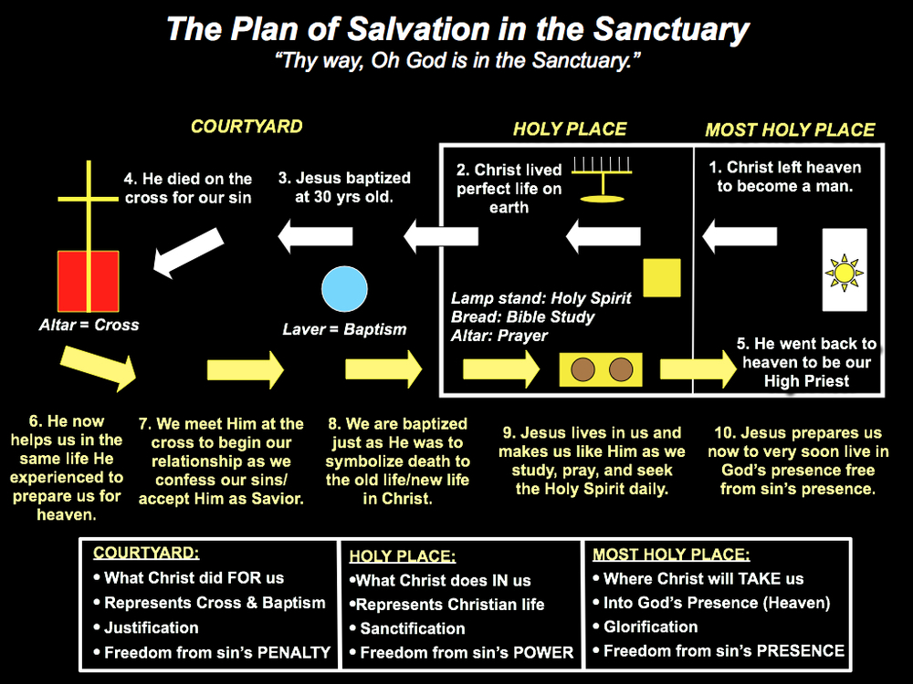 Finding Jesus In The Old Testament Sanctuary Advindicate
