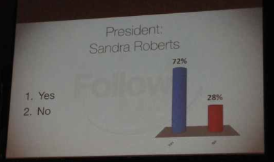 Results of vote on Sandy Roberts' nomination to SECC president: 72% YES and 28% NO