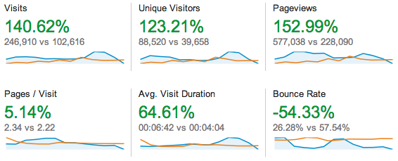 Google Analytics for 2013 vs 2012 (2013 stats left and 2012 stats right).