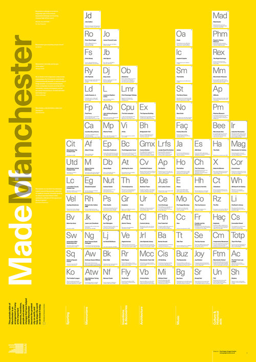 Made of manchester periodic table a1 poster urtaz Choice Image