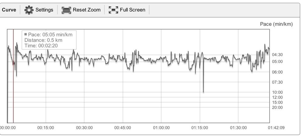Grafen som viser tempo - puls har jeg ikke fordi polar er så treige med supporten og låneklokka bare gir GPS