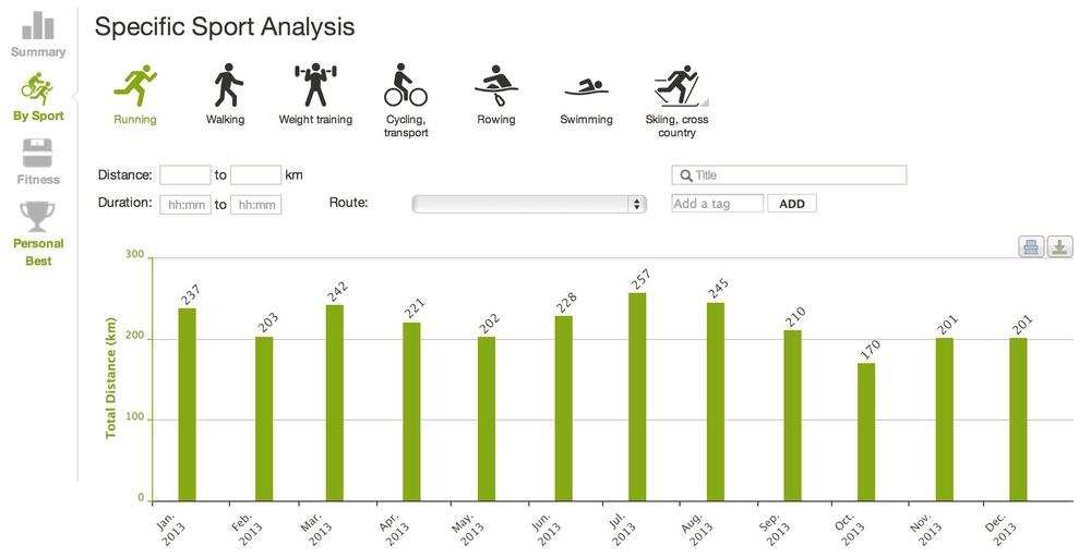Antall løpte kilometer i 2013 (eksklusive den siste dagen hvor jeg skal løpe ca 100 km. Minst)