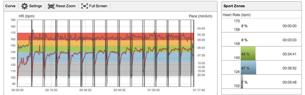 Ser ikke dette pent ut så vet ikke jeg! Første km er oppvarming (sykla en halvtime først, så var grunnleggende varm nok - ellers er 1 km kanskje litt snaut)