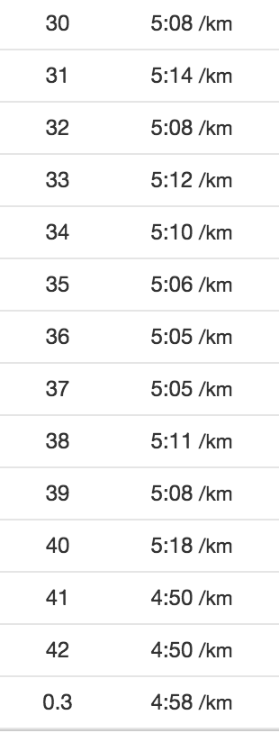 Tempo per km fra 30 km, i følge Garmin