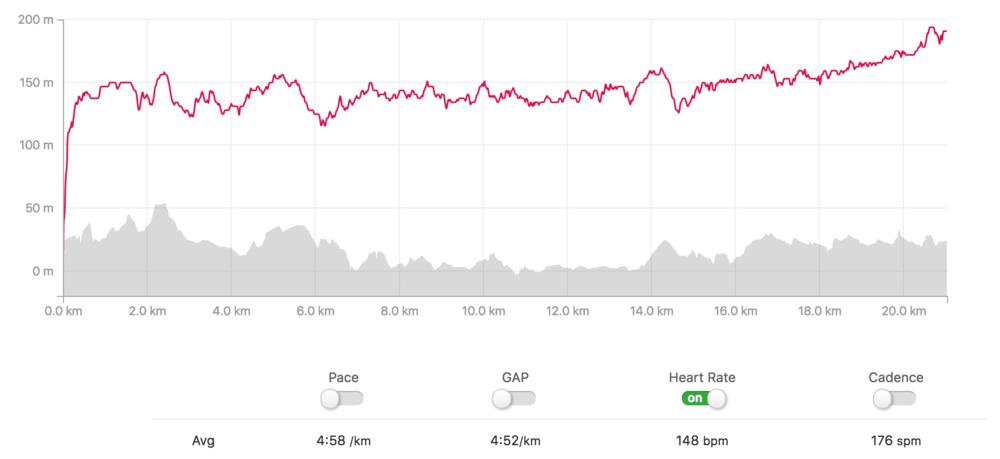 Klokka fikk ikke en hel halvmaraton, men snittfarten var helt etter 1:45 skjema. Godt gjort! Pulskurva er ikke så verst, men jeg er nok for feig.