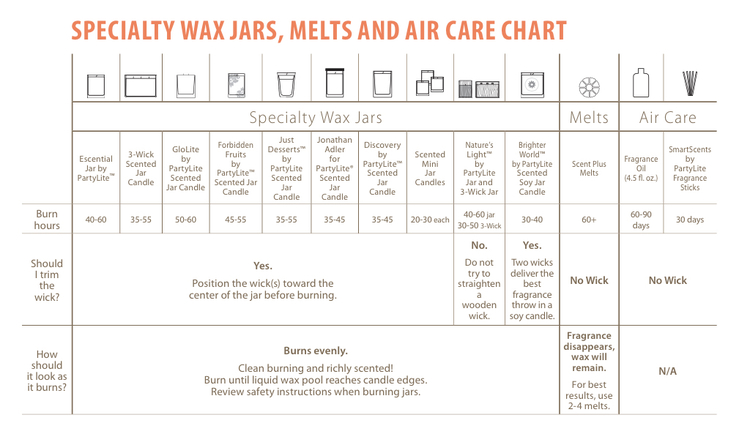 Download the candle care chart