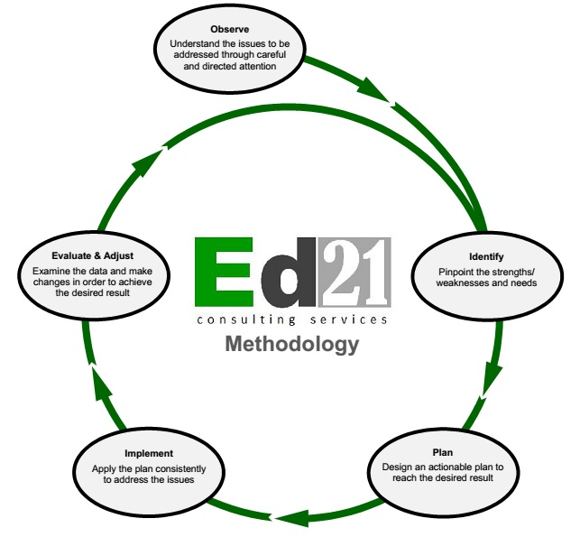Ed21 Consulting Services Methodology