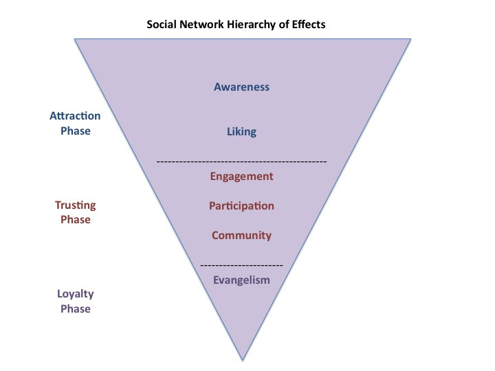 Social Network Hierarchy (funnel).jpg