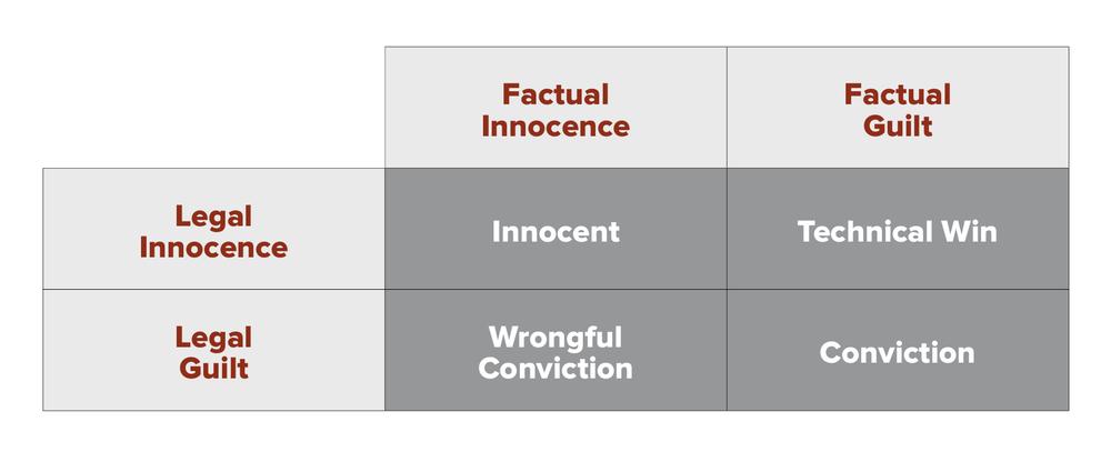legal_factual_guilt_innocence_graphic