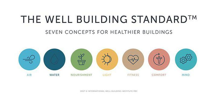 The Well Building Standard