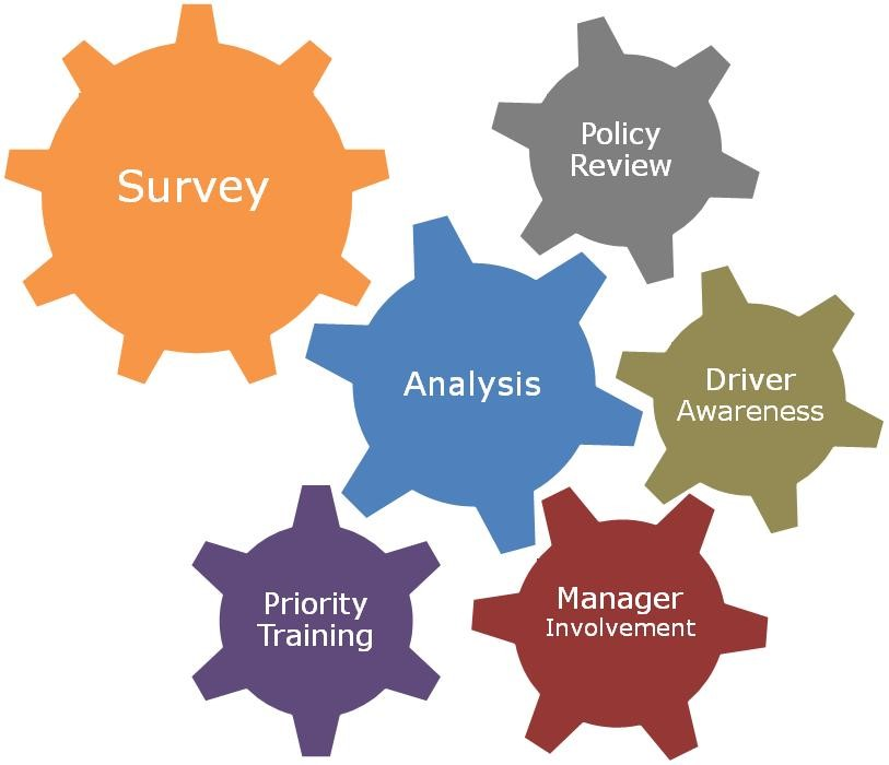 Survey Responses Help Target Interventions