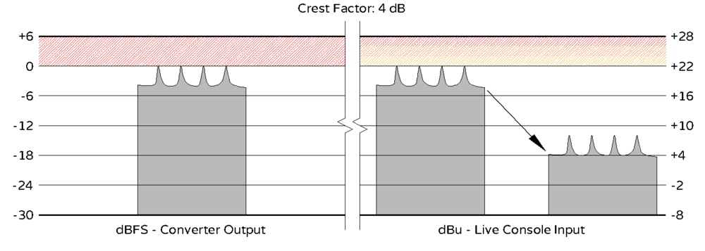Crest Factor - 4 dB - HR - Cropped.png