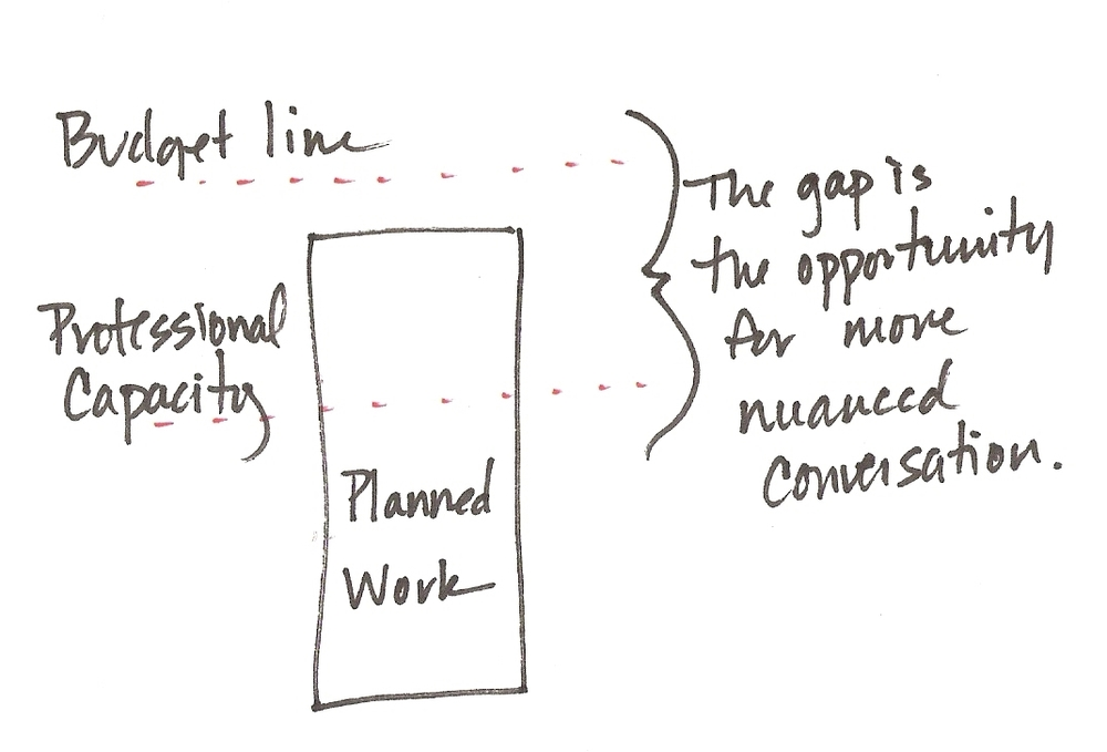 Bridging the capacity gap