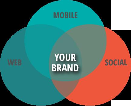 web mobile social