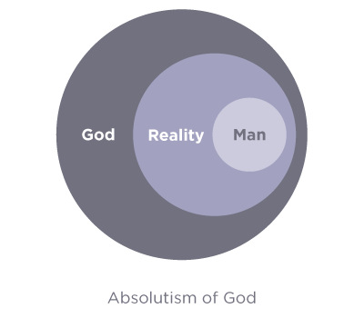 absolutism-of-god