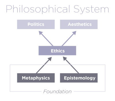 A philosophical system must have a foundation