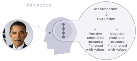 Example of the process of emotion