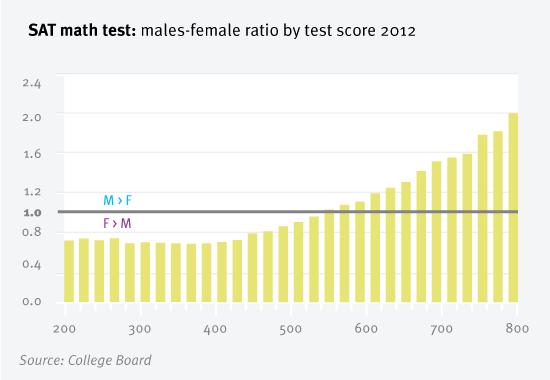 gender-sat-scores-ratio