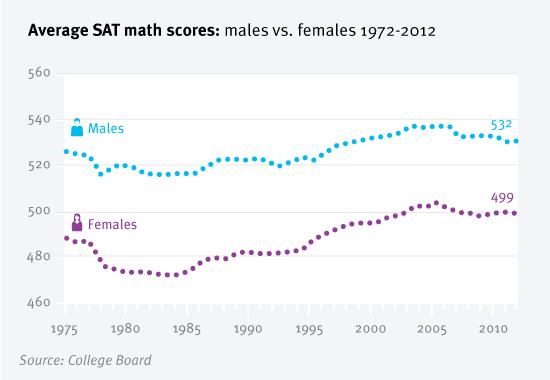 gender-sat-scores