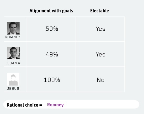 rational-choice-is-romney-2