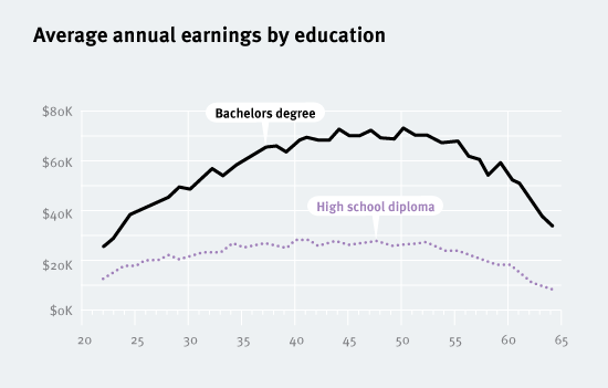 20120910-Income-by-education
