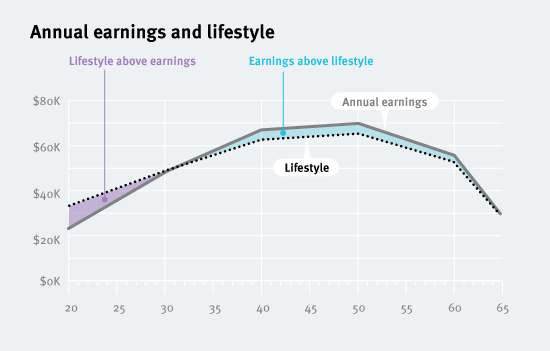 20120910-income-and-lifestyle