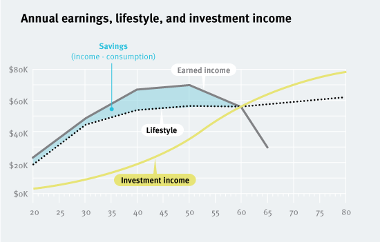 20120910-income-lifestyle-and-investement