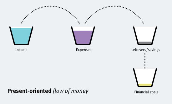 present-oriented-flow-of-money