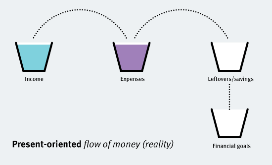 Actual-present-oriented-flow-of-money