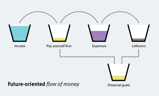 future-oriented-flow-of-money