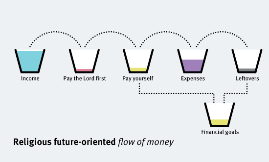 religious-future-oriented-flow-of-money