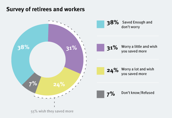 survey-of-retirees-and-workers