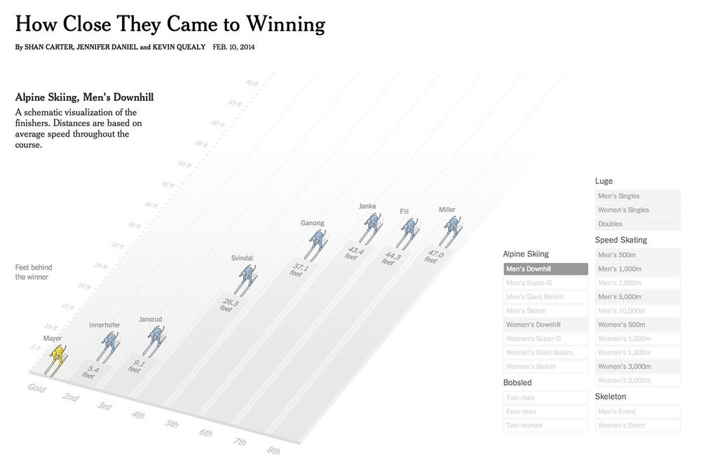 How Close They Came to Winning, The New York Times   By Shan Cater, Jennifer Daniel, and Kevin Quealy