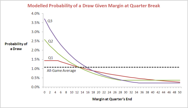 2010 - Probability of a Draw Given Margin.png