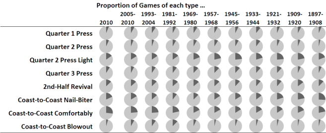 2010 - Profile of Game Types by Era.png