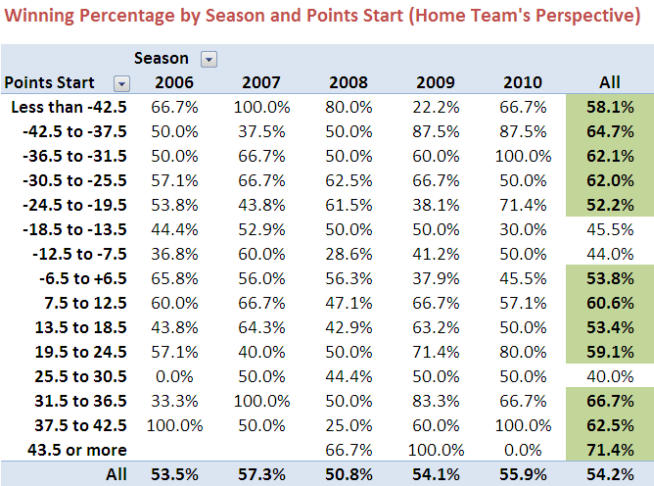 2010 - Home Line Percentage.png