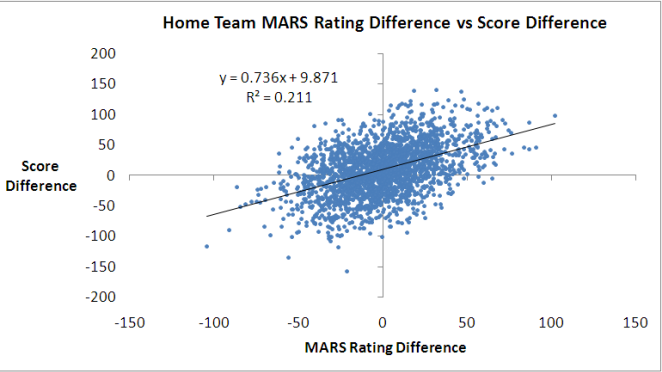 2010 - MARS Ratings vs Score Difference.png